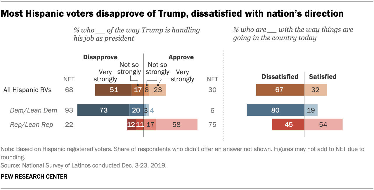 Most Hispanic voters disapprove of Trump, dissatisfied with nation's direction