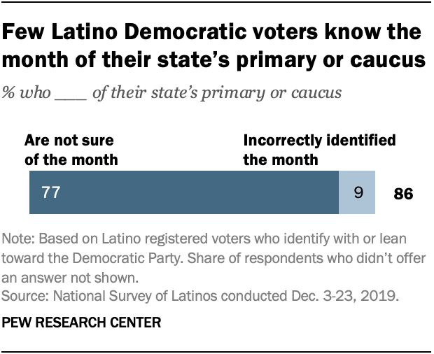 Few Latino Democratic voters know the month of their state's primary or caucus
