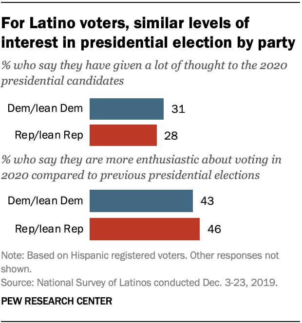 For Latino voters, similar levels of interest in presidential election by party