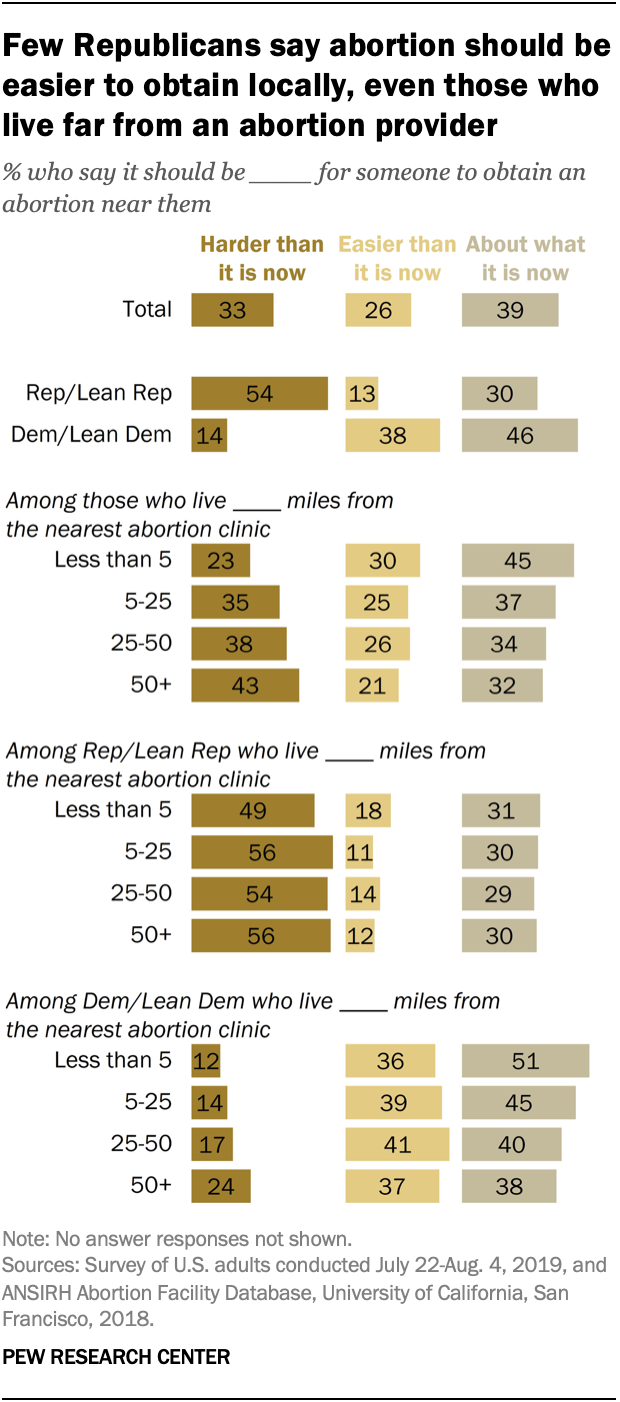 Few Republicans say abortion should be easier to obtain locally, even those who live far from an abortion provider