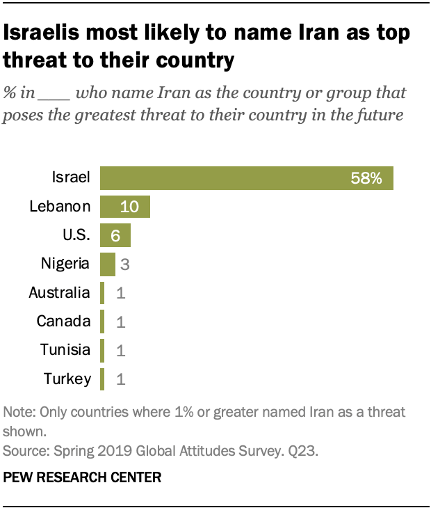 Israelis most likely to name Iran as top threat to their country