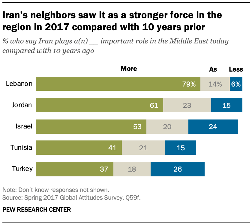 Iran's neighbors saw it as a stronger force in the region in 2017 compared with 10 years prior