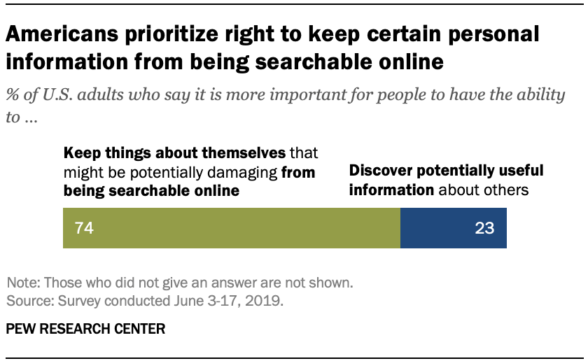 Americans prioritize right to keep certain personal information from being searchable online