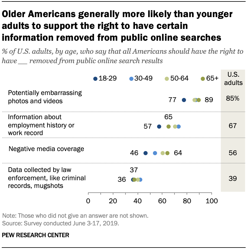 Older Americans generally more likely than younger adults to support the right to have certain information removed from public online searches