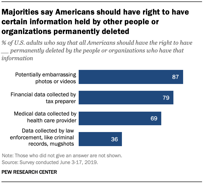 Majorities say Americans should have right to have certain information held by other people or organizations permanently deleted