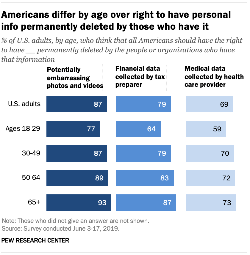 Americans differ by age over right to have personal info permanently deleted by those who have it