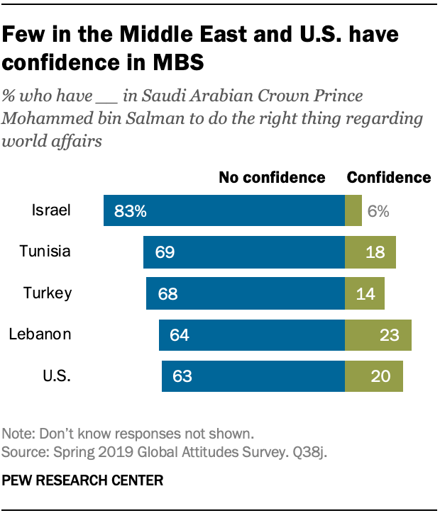 Few in the Middle East and U.S. have confidence in MBS