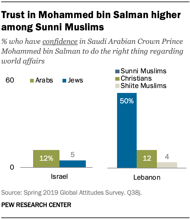Trust in Mohammed bin Salman higher among Sunni Muslims