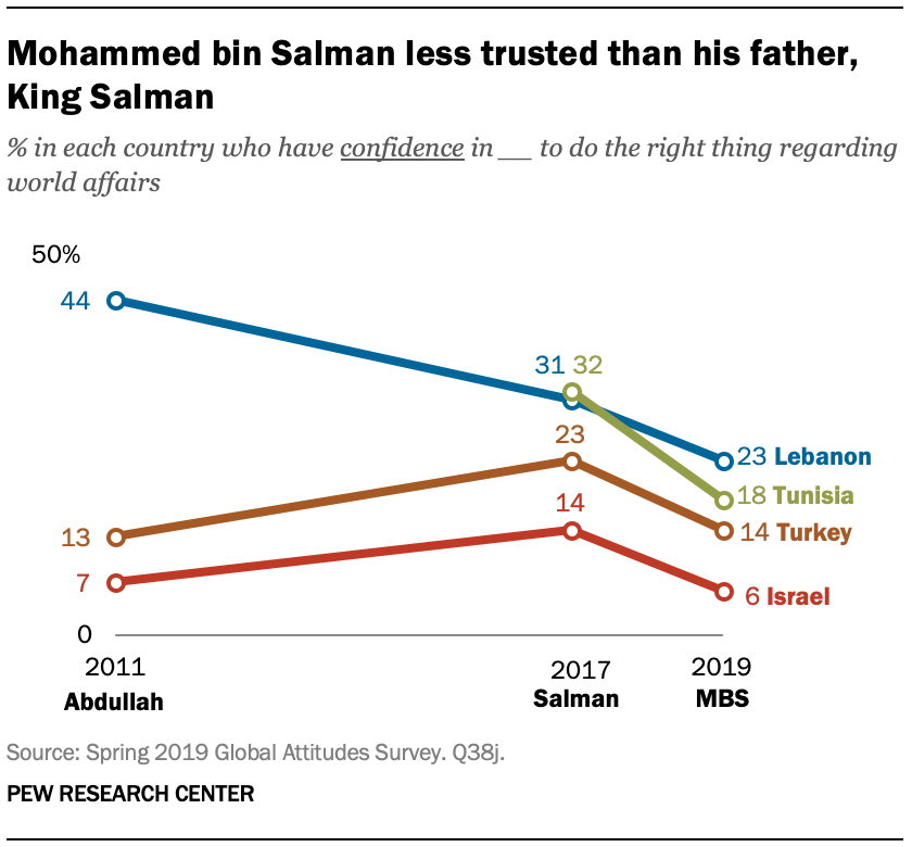 Mohammed bin Salman less trusted than his father, King Salman