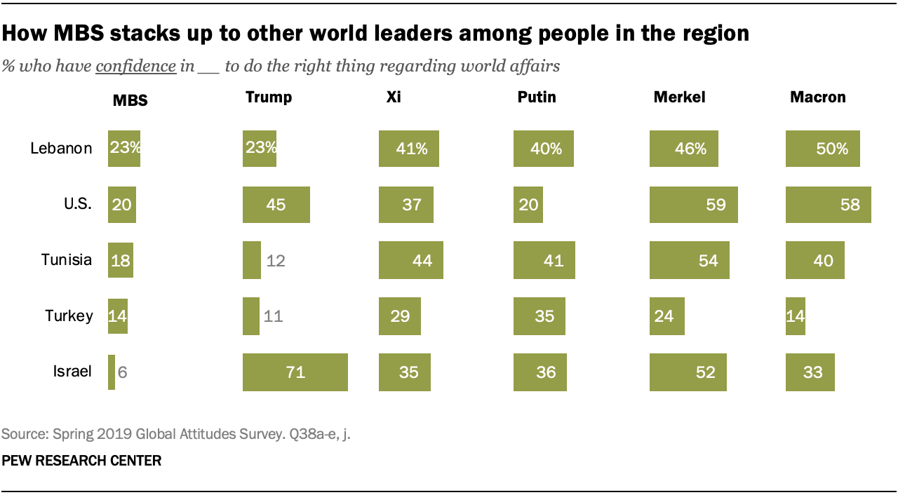 How MBS stacks up to other world leaders among people in the region