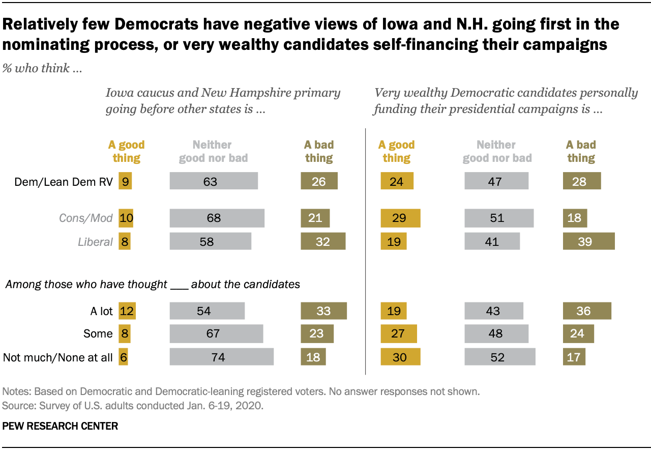 Relatively few Democrats have negative views of Iowa and N.H. going first in the nominating process, or very wealthy candidates self-financing their campaigns