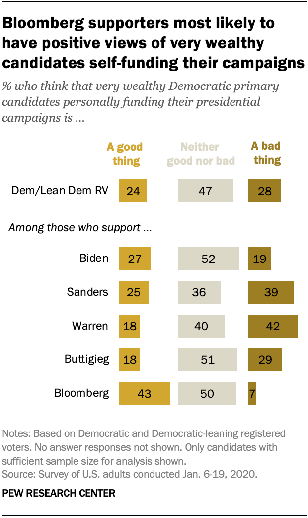 Bloomberg supporters most likely to have positive views of very wealthy candidates self-funding their campaigns
