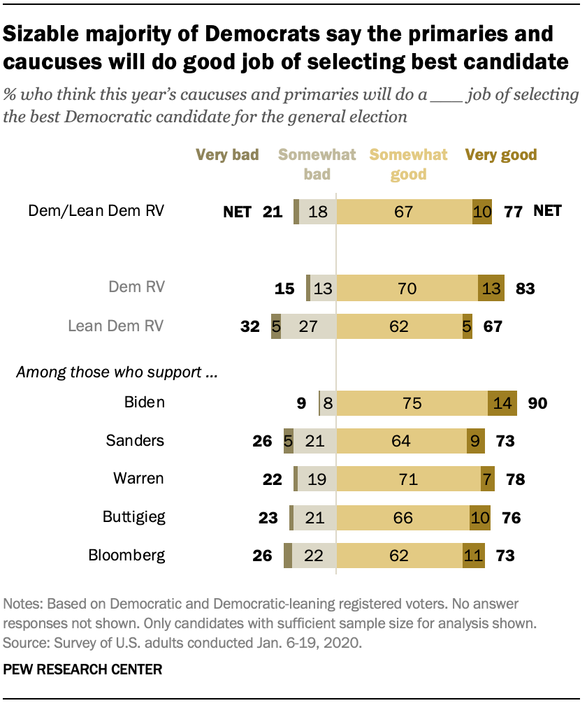 Sizable majority of Democrats say the primaries and caucuses will do good job of selecting best candidate