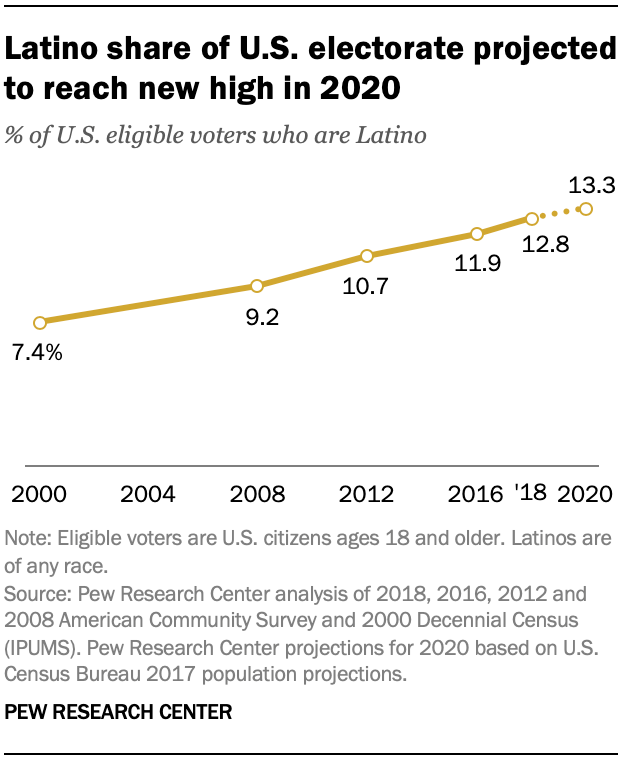 Latino share of U.S. electorate projected to reach new high in 2020