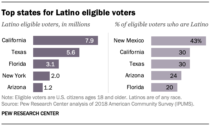 Top states for Latino eligible voters