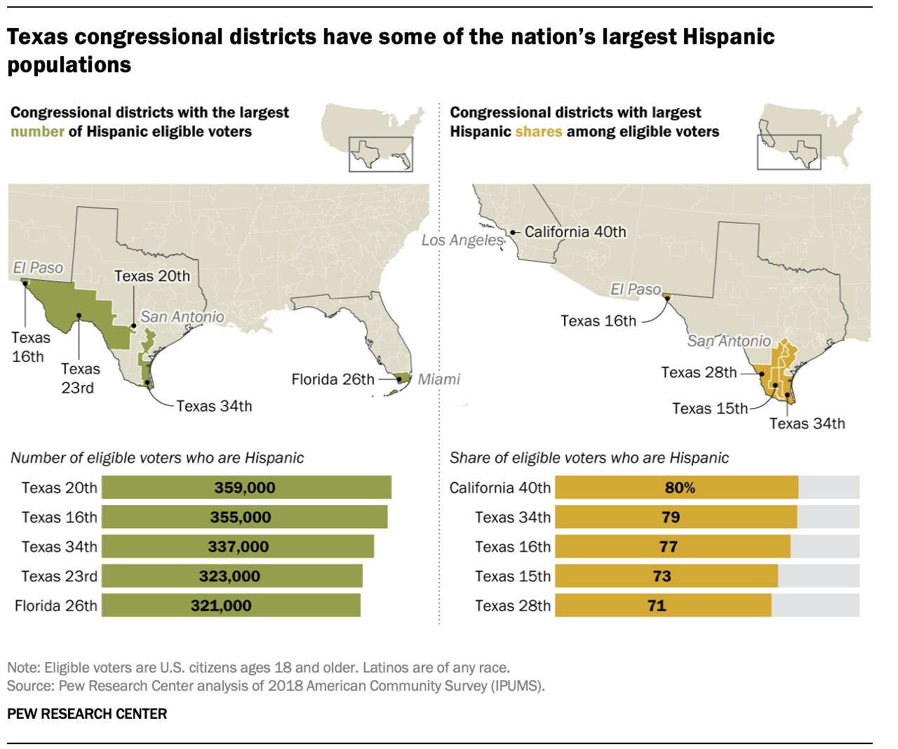 Texas congressional districts have some of the nation's largest Hispanic populations