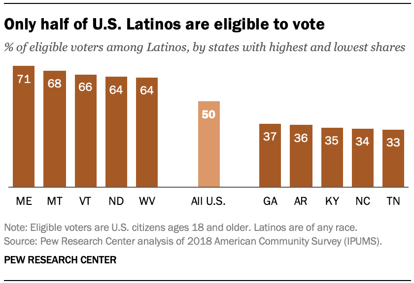 Only half of U.S. Latinos are eligible to vote