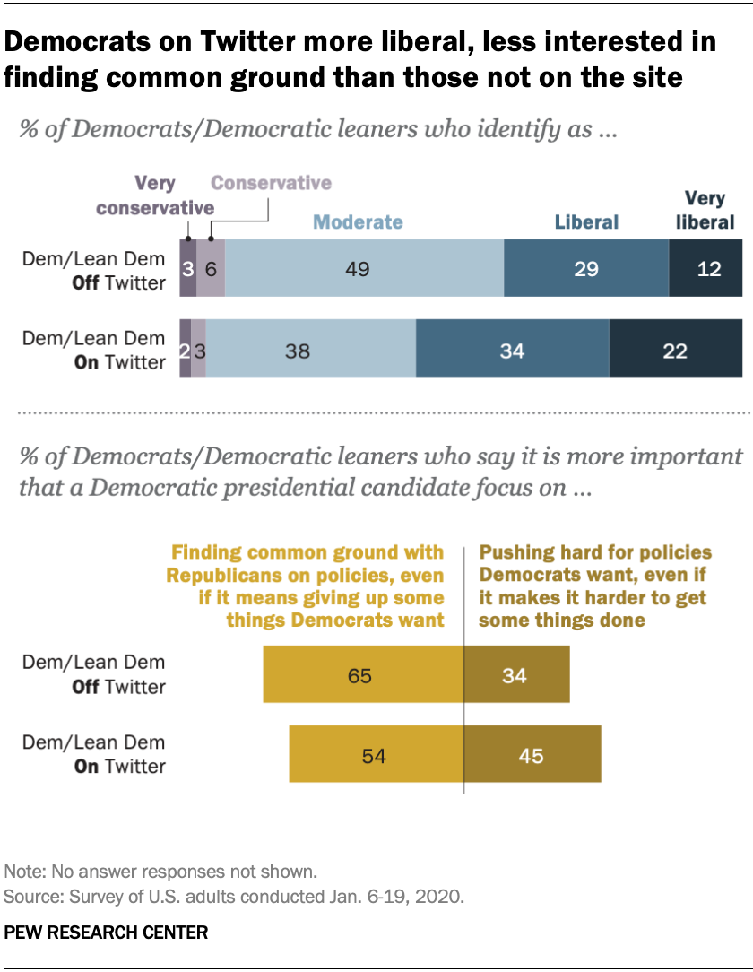Democrats on Twitter more liberal, less interested in finding common ground than those not on the site