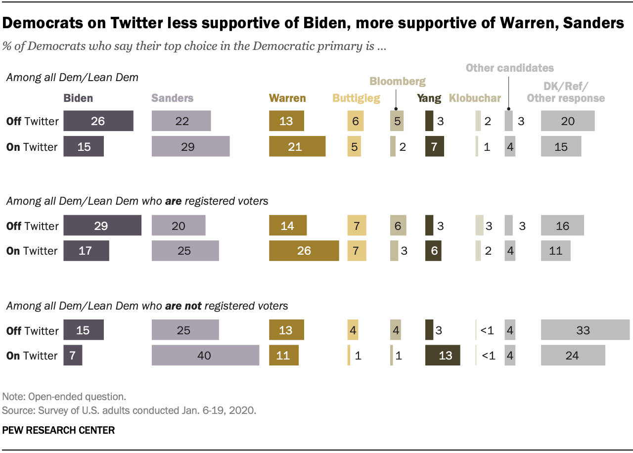 Democrats on Twitter less supportive of Biden, more supportive of Warren, Sanders