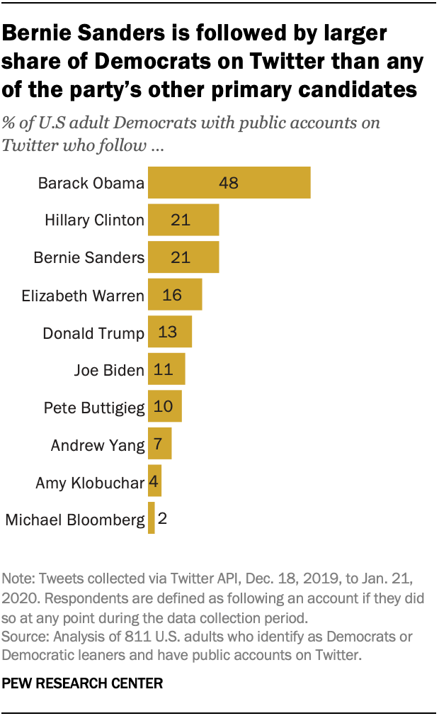 Bernie Sanders is followed by larger share of Democrats on Twitter than any of the party's other primary candidates