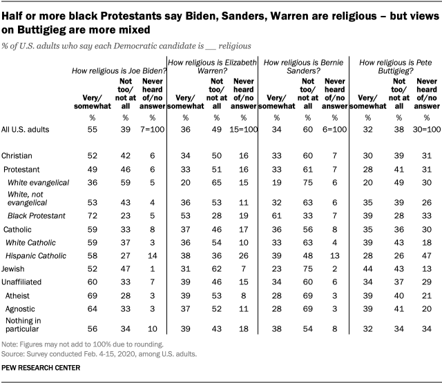 Half or more black Protestants say Biden, Sanders, Warren are religious – but views on Buttigieg are more mixed