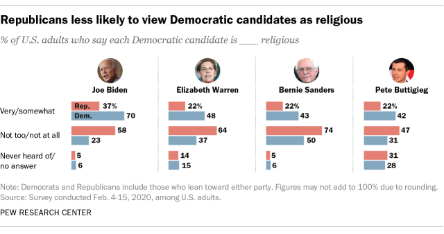 Republicans less likely to view Democratic candidates as religious