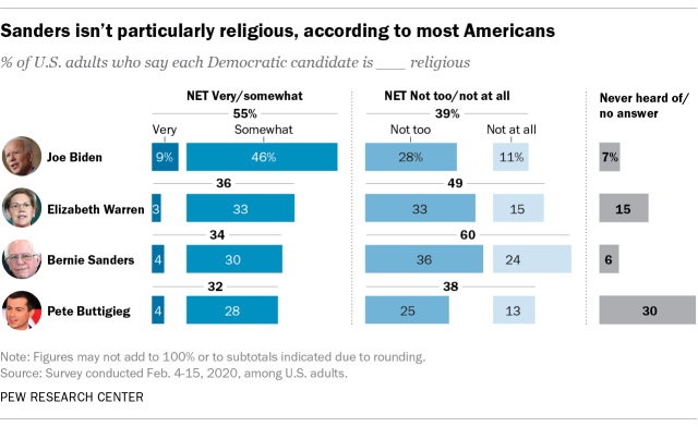 Sanders isn't particularly religious, according to most Americans