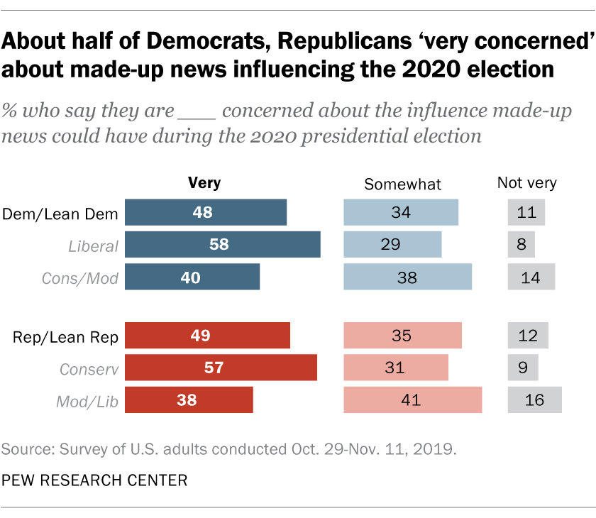 About half of Democrats, Republicans 'very concerned' about made-up news influencing the 2020 election