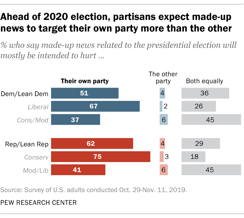 Ahead of 2020 election, partisans expect made-up news to target their own party more than the other