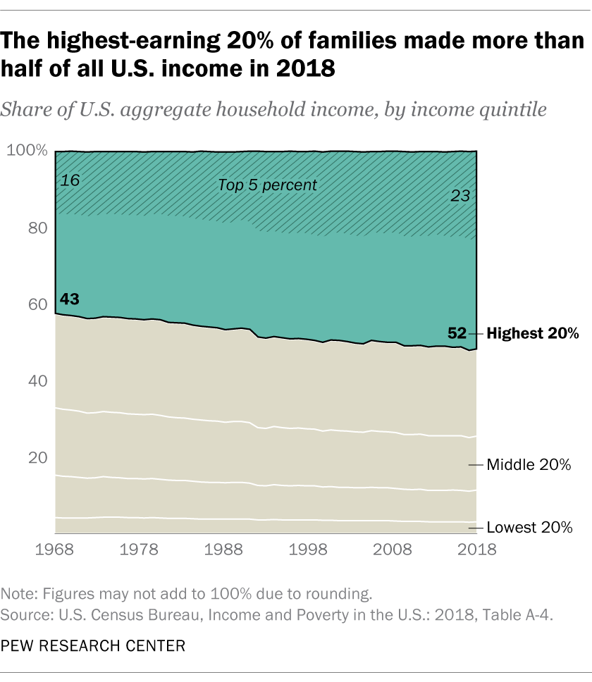 The highest-earning 20% of families made more than half of all U.S. income in 2018