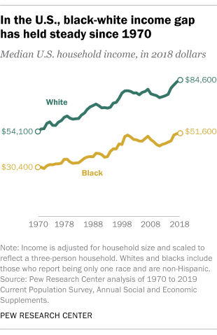 In the U.S., black-white income gap has held steady since 1970