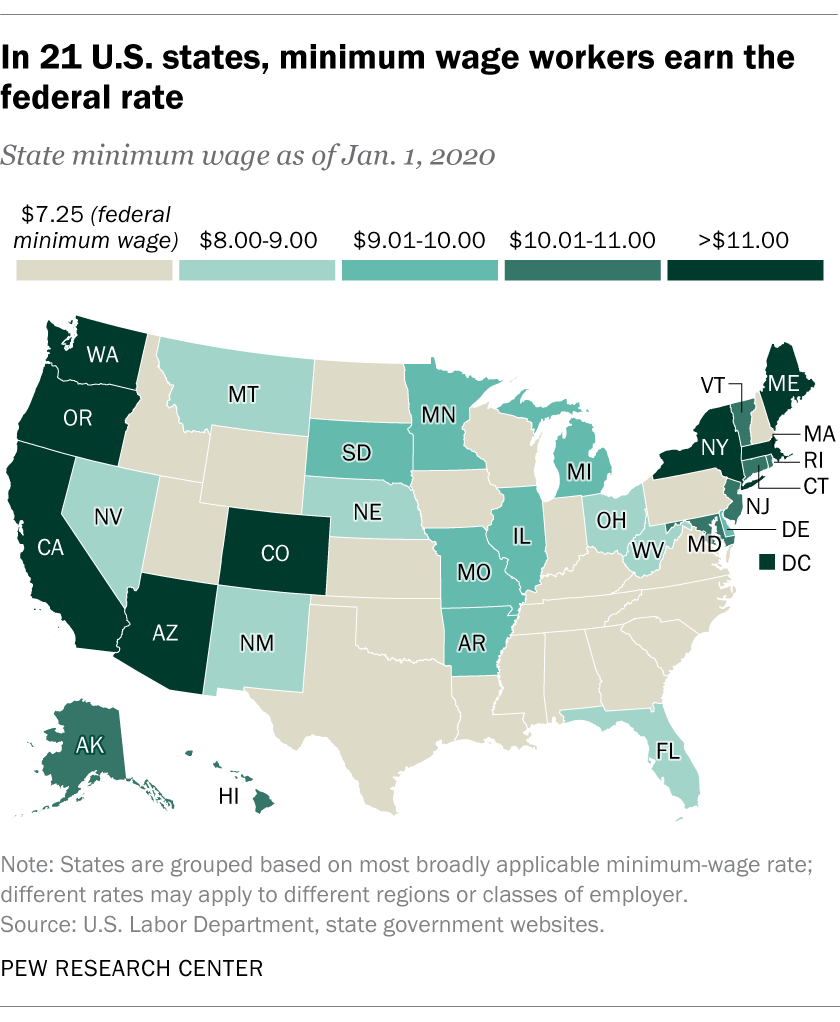 In 21 U.S. states, minimum-wage workers earn the federal rate