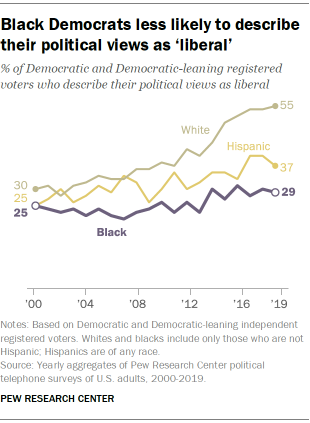 Black Democrats less likely to describe their political views as 'liberal'
