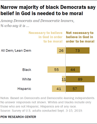 Narrow majority of black Democrats say belief in God is needed to be moral