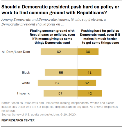 Should a Democratic president push hard on policy or work to find common ground with Republicans?