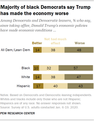 Majority of black Democrats say Trump has made the economy worse