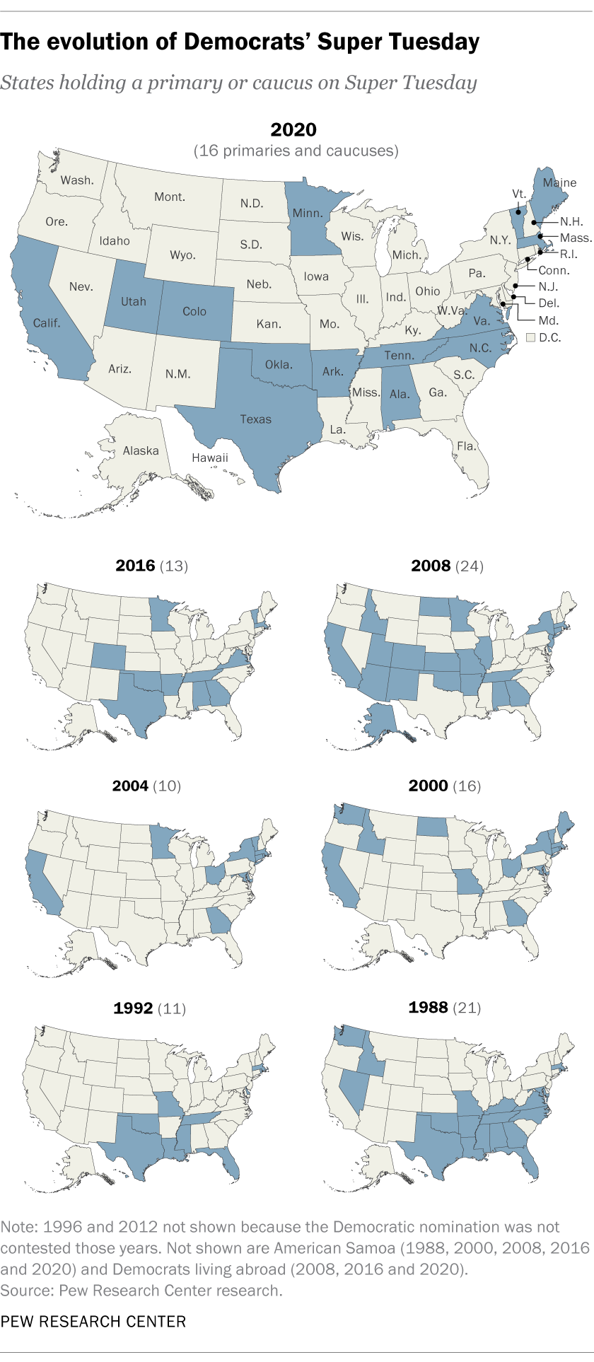 Image of: How 2020 S Super Tuesday Compares With Previous Ones Pew Research Center