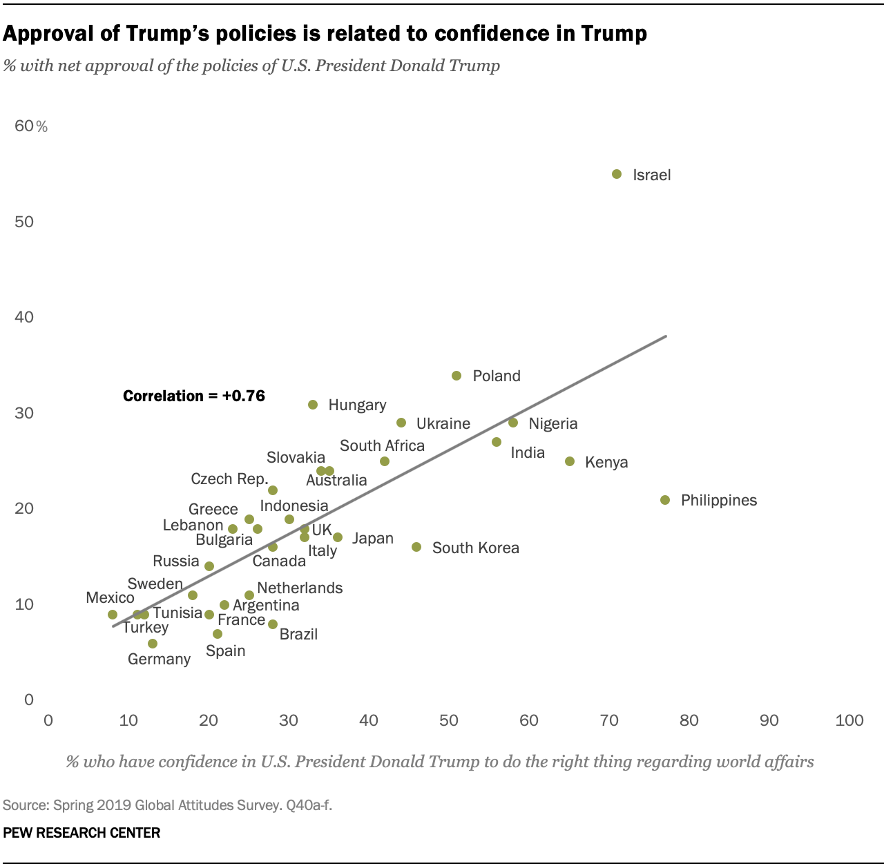 Approval of Trump's policies is related to confidence in Trump