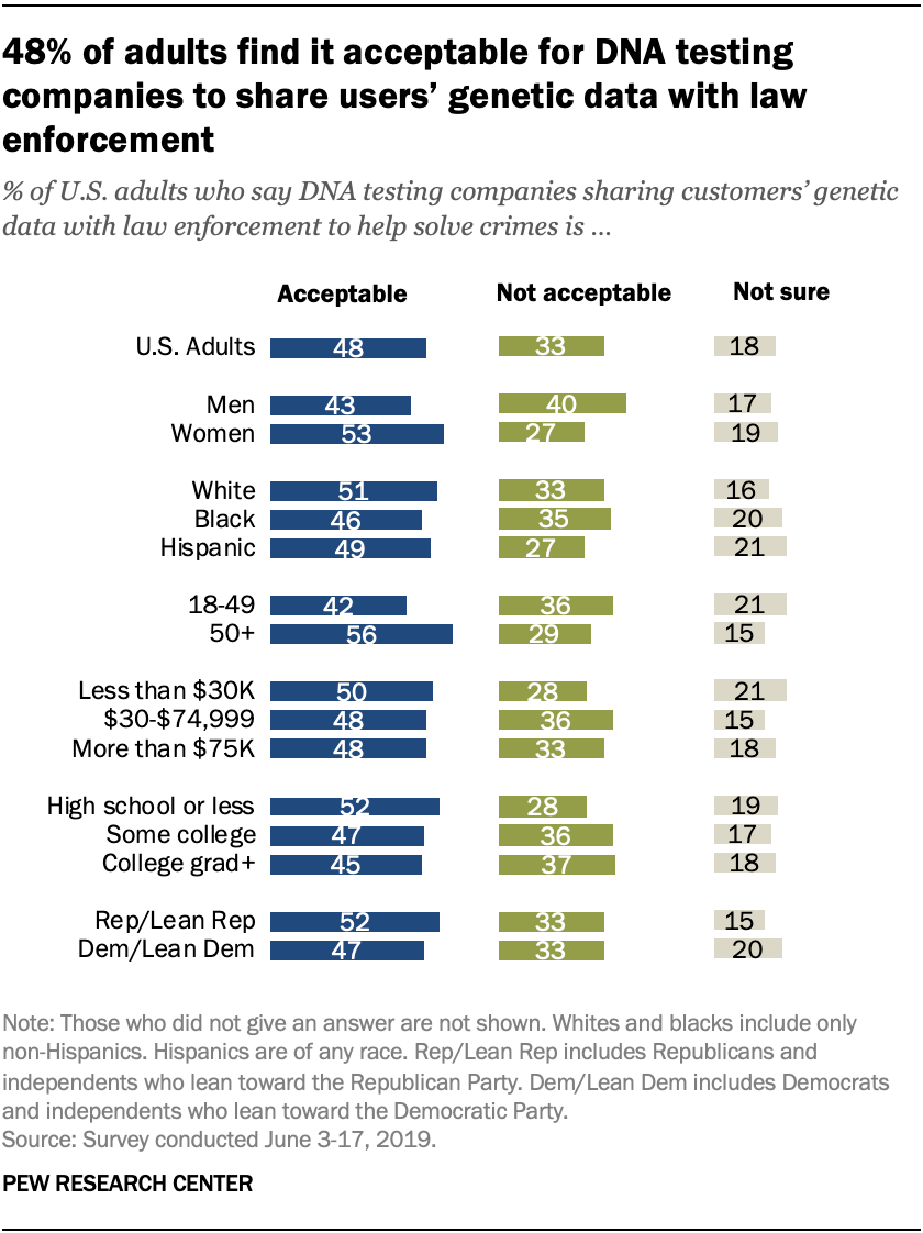 Roughly half of adults find it acceptable for companies to share DNA data to solve crimes