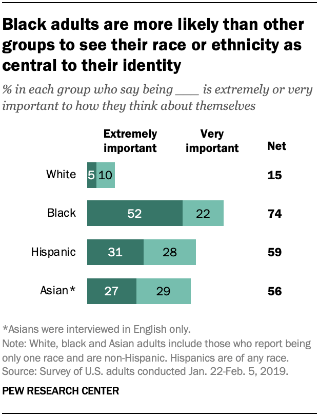 Black adults are more likely than other groups to see their race or ethnicity as central to their identity