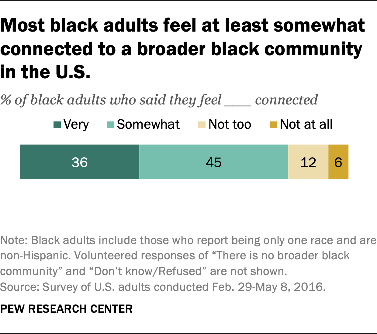 Most black adults feel at least somewhat connected to a broader black community in the U.S.