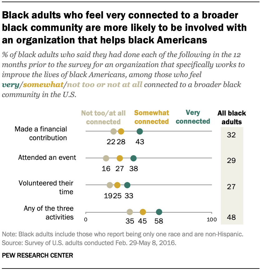 Black adults who feel very connected to a broader black community are more likely to be involved with an organization that helps black Americans