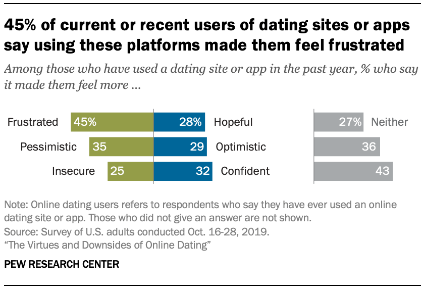 45% of current or recent users of dating sites or apps say using these platforms made them feel frustrated