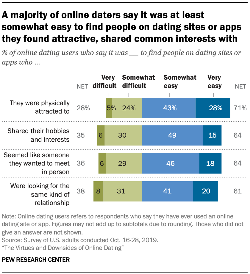 A majority of online daters say it was at least somewhat easy to find people on dating sites or apps they found attractive, shared common interests with