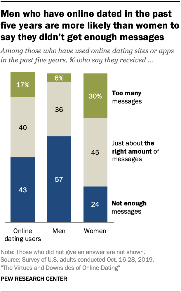 Men who have online dated in the past five years are more likely than women to say they didn't get enough messages