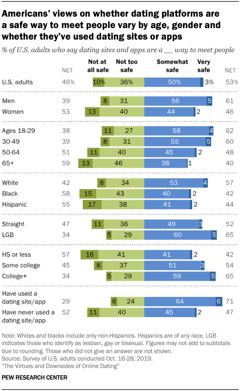 Americans' views on whether dating platforms are a safe way to meet people vary by age, gender and whether they've used dating sites or apps