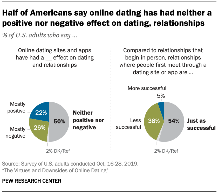 Half of Americans say online dating has had neither a positive nor negative effect on dating, relationships