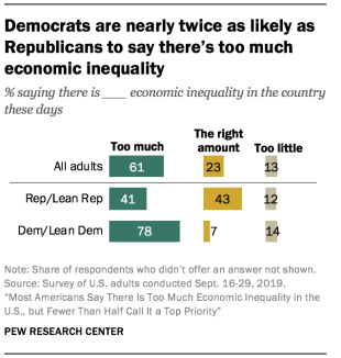 https://www.pewresearch.org/wp-content/uploads/2020/02/ft_2020.02.07_inequality_04.png?resize=310,326
