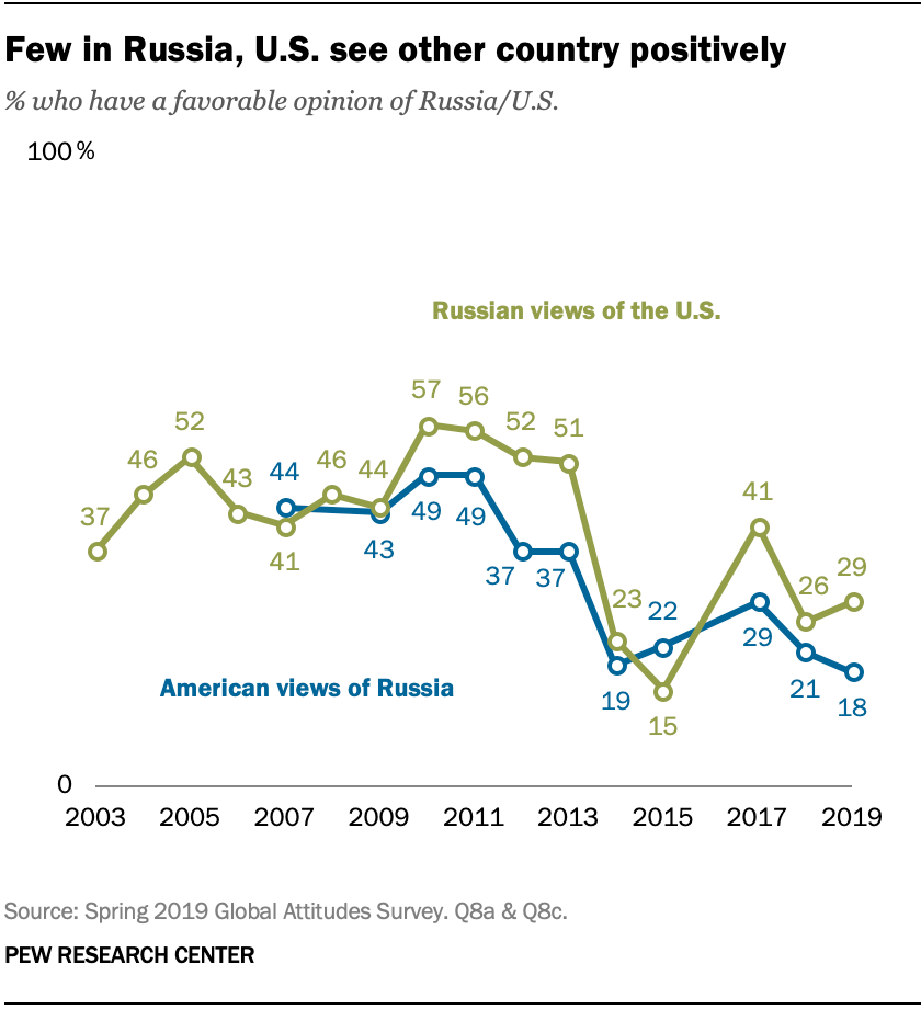 Few in Russia, U.S. see other country positively