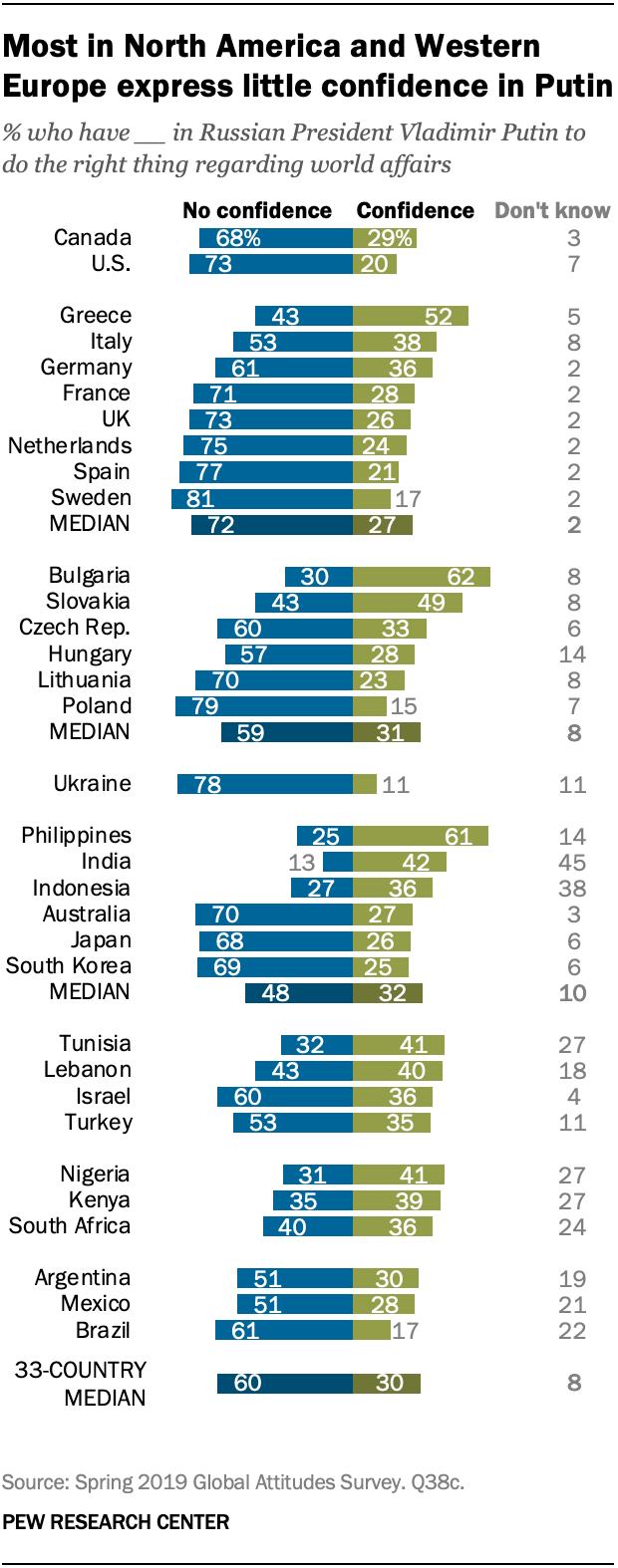 Most in North America and Western Europe express little confidence in Putin